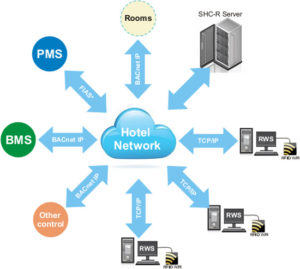 Guest Room Management System - Euroicc Smart Hotel Network