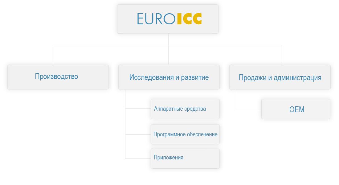 euroicc-org-shema-ru