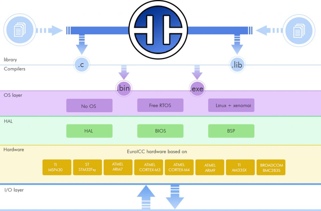 jPLCpro Communication layers
