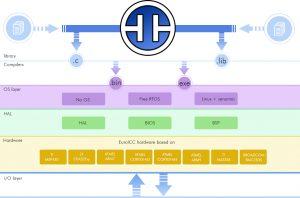 jPLCpro Communication layers
