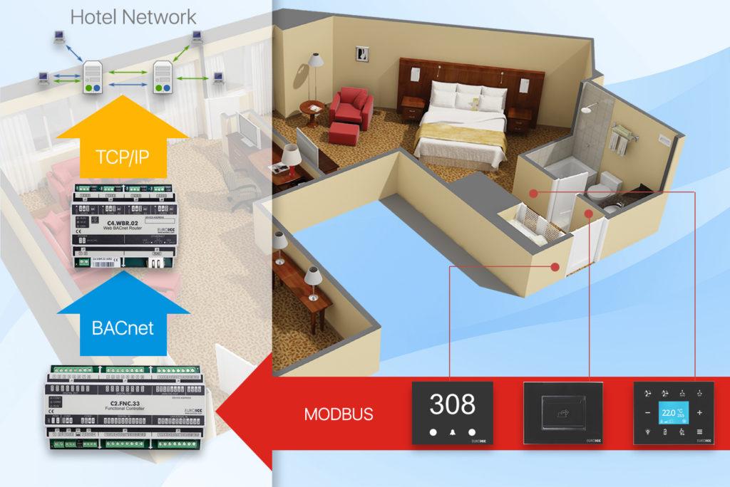 Guest Room Management System - Euroicc Reception Management